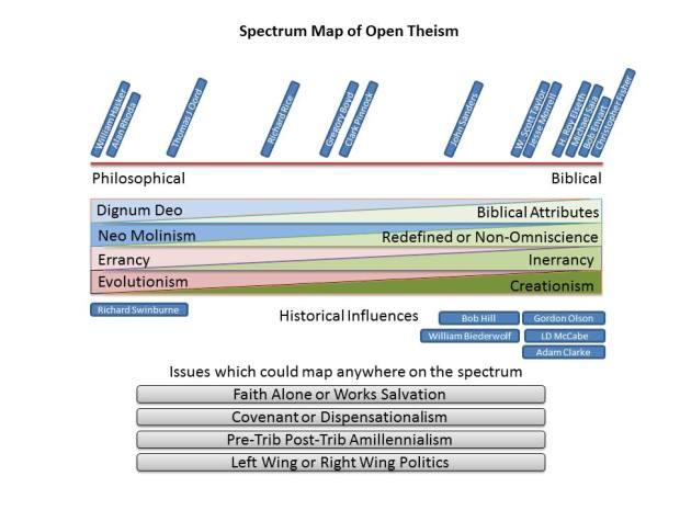spectrum of open theism